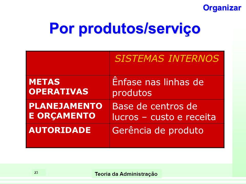 Por produtos/serviço SISTEMAS INTERNOS Ênfase nas linhas de produtos