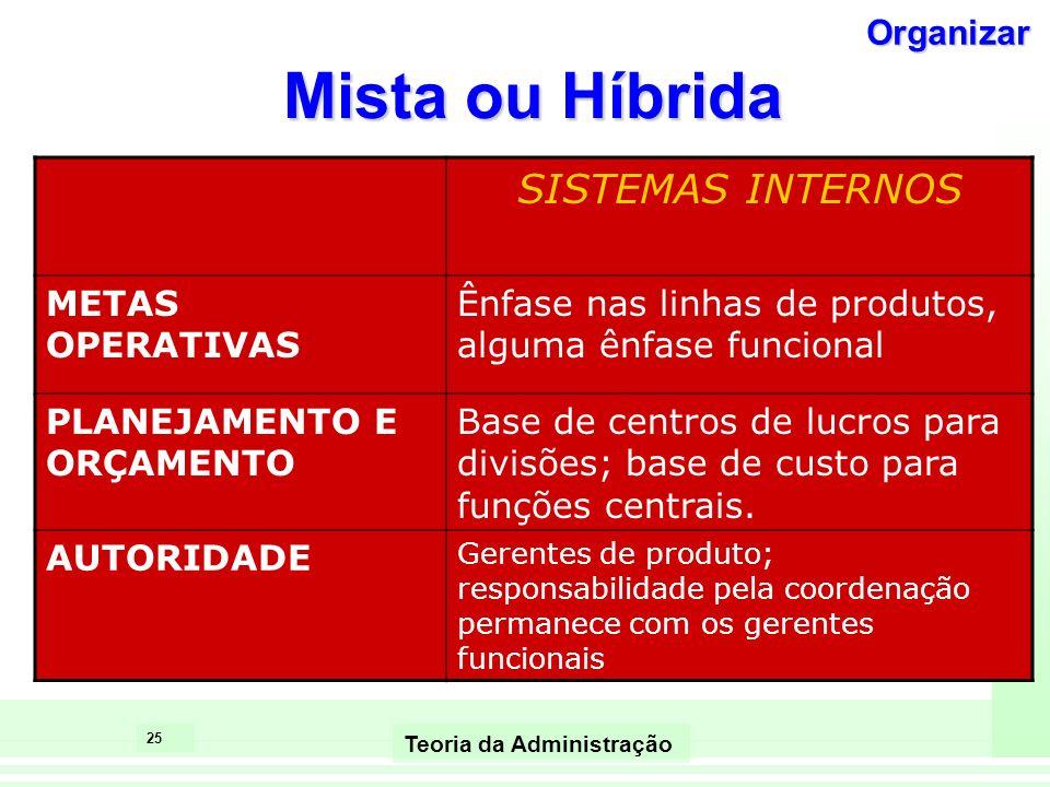 Mista ou Híbrida SISTEMAS INTERNOS Organizar METAS OPERATIVAS