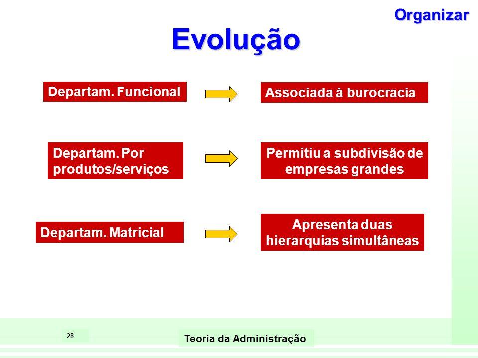 Evolução Organizar Departam. Funcional Associada à burocracia