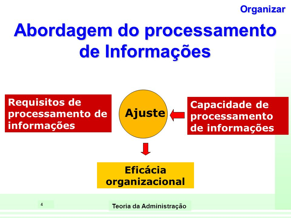 Abordagem do processamento de Informações Eficácia organizacional