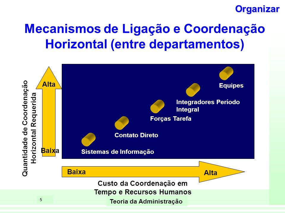 Mecanismos de Ligação e Coordenação Horizontal (entre departamentos)