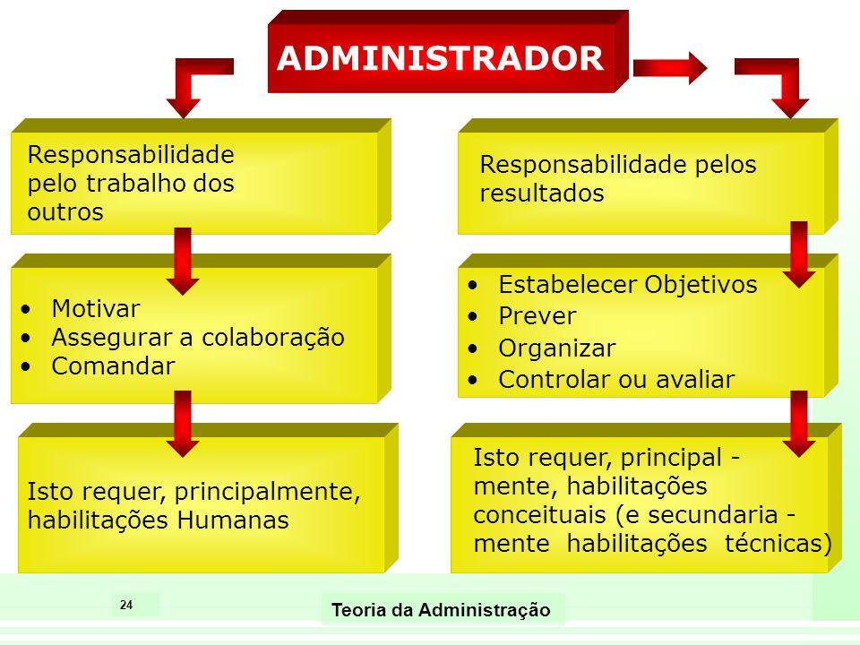 ADMINISTRADOR Responsabilidade pelo trabalho dos