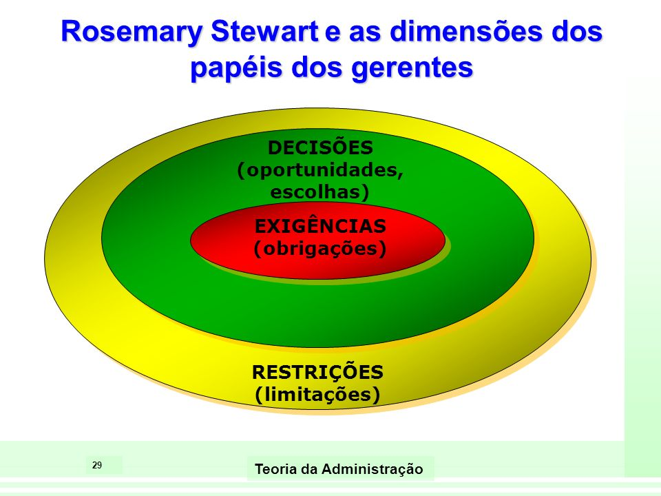 Rosemary Stewart e as dimensões dos papéis dos gerentes