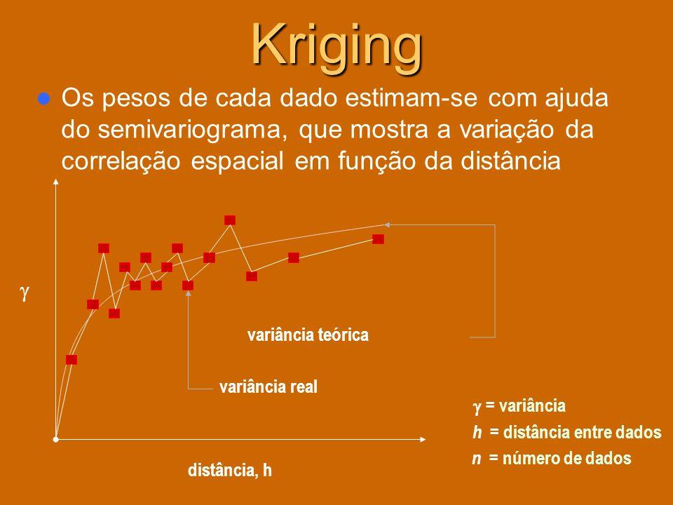 KrigingOs pesos de cada dado estimam-se com ajuda do semivariograma, que mostra a variação da correlação espacial em função da distância.