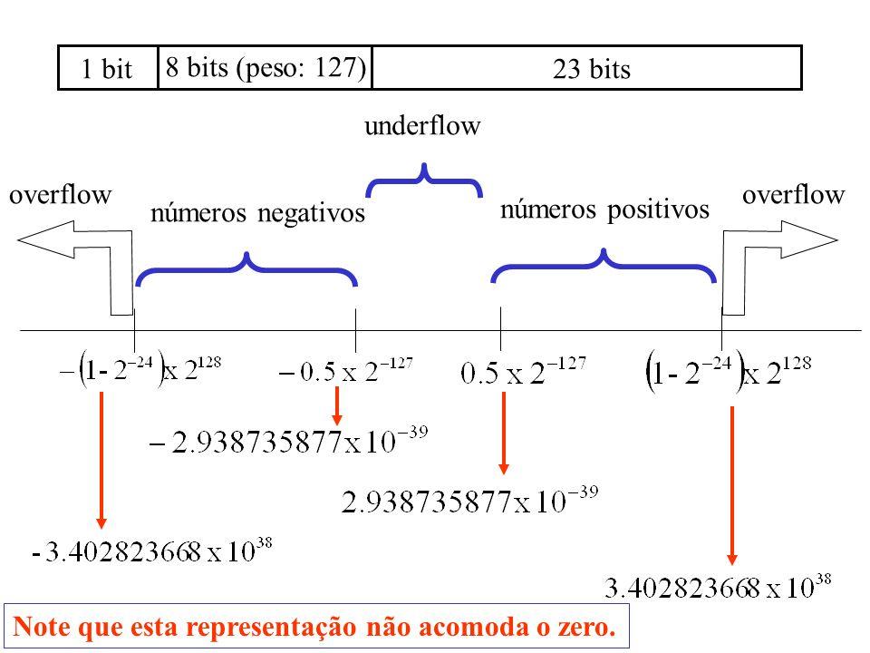1 bit 8 bits (peso: 127) 23 bits. underflow. overflow.