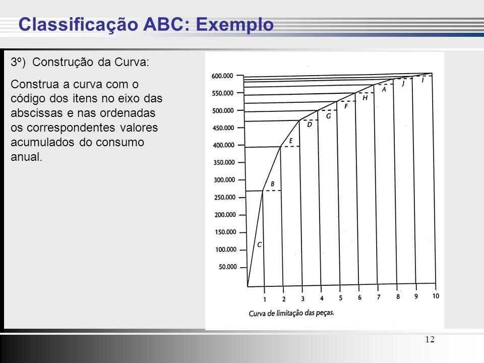 Classificação ABC: Exemplo