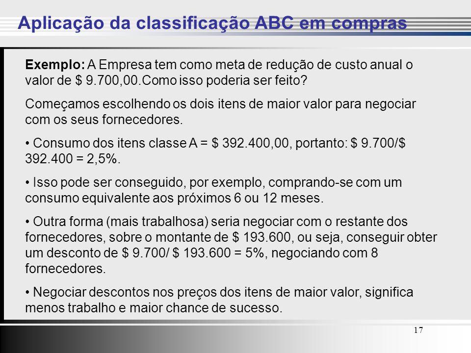 Aplicação da classificação ABC em compras