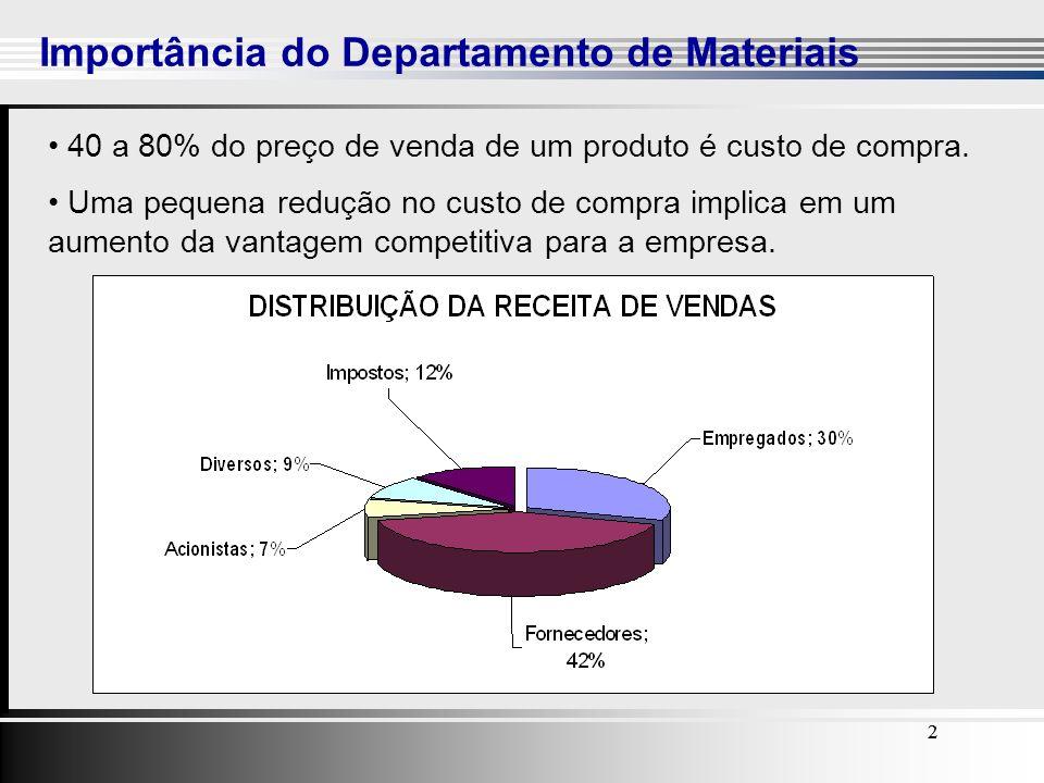 Importância do Departamento de Materiais