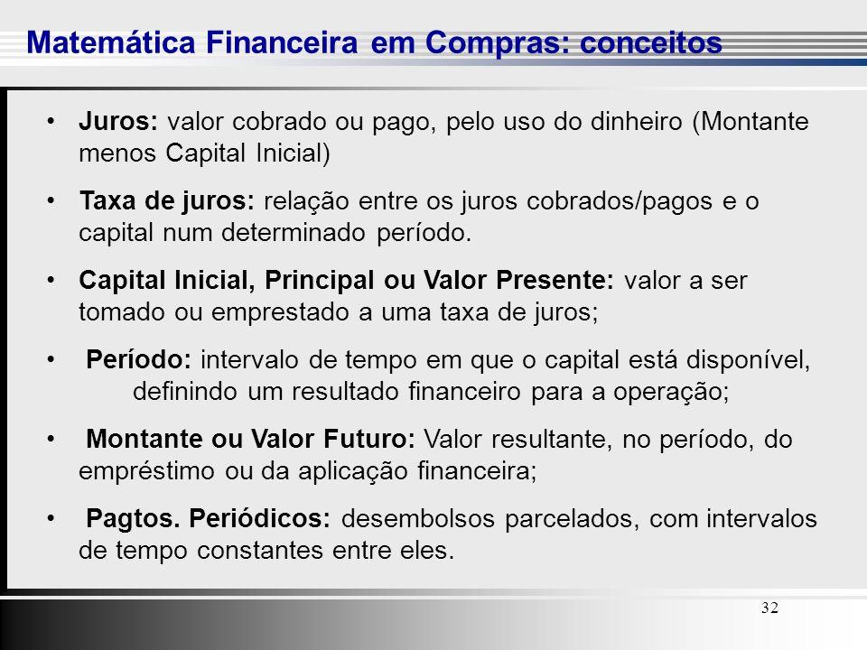 Matemática Financeira em Compras: conceitos