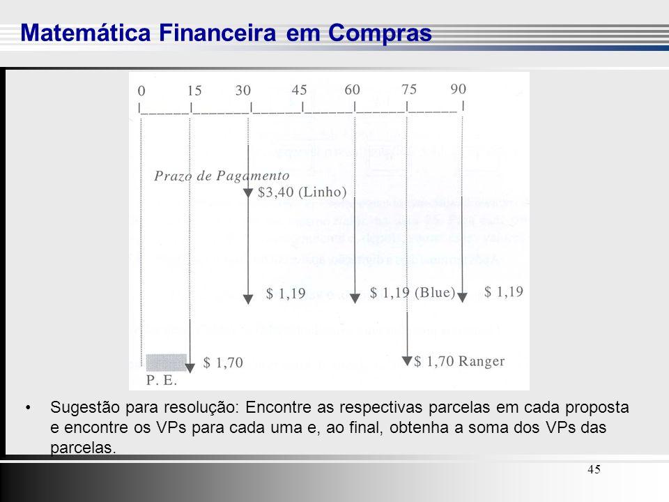Matemática Financeira em Compras