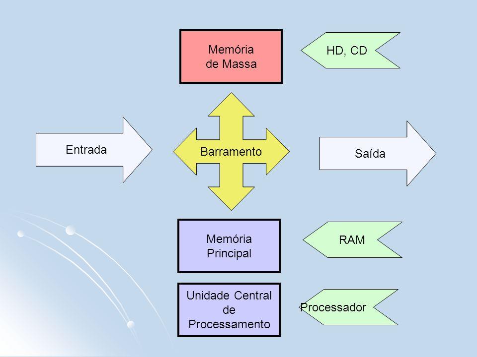 Memóriade Massa. HD, CD. Barramento. Entrada. Saída. Memória. Principal. RAM. Unidade Central. de. Processamento.