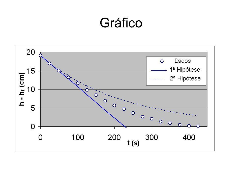 Gráfico 1ª Hipótese 2ª Hipótese