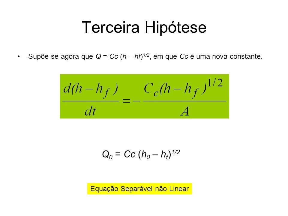Equação Separável não Linear