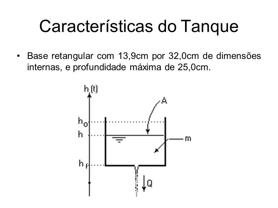 Características do Tanque