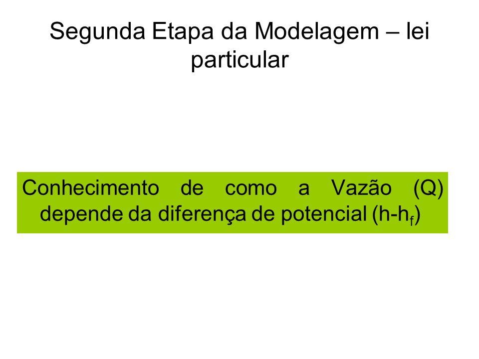 Segunda Etapa da Modelagem – lei particular