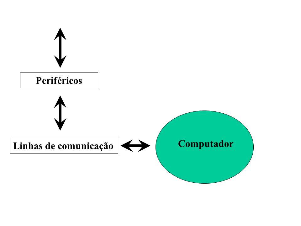 Periféricos Computador Linhas de comunicação