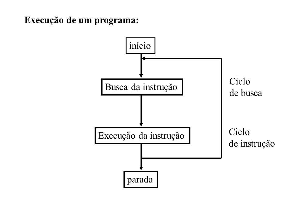 Execução de um programa: