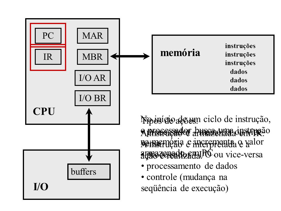 memória CPU I/O PC IR I/O AR MBR MAR I/O BR