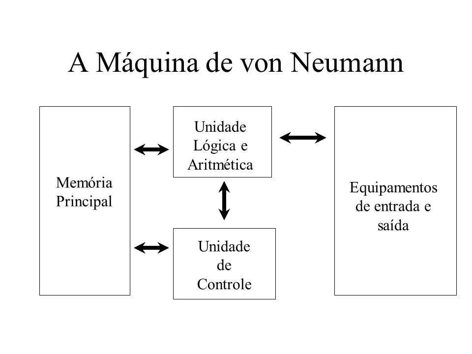 A Máquina de von Neumann