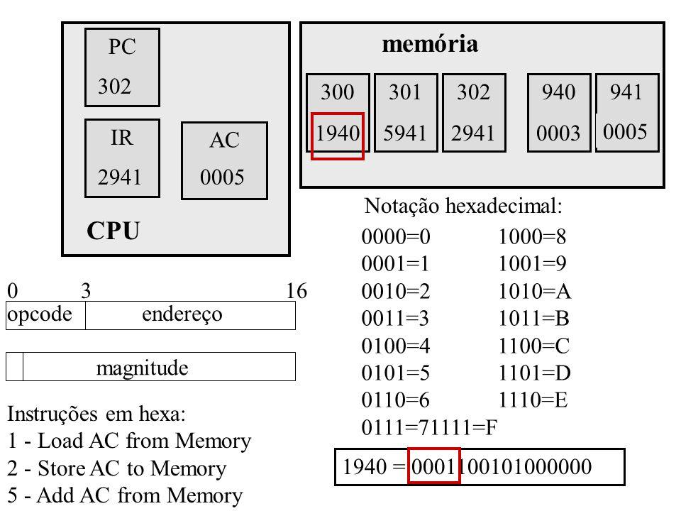 memória PC. 302. 301. 300. 300. 1940. 301. 5941. 302. 2941. 940. 0003. 941. 0002. 1940 = 0001100101000000.