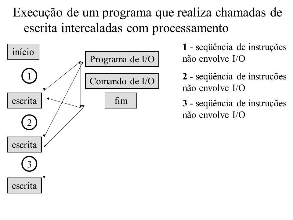 Execução de um programa que realiza chamadas de escrita intercaladas com processamento