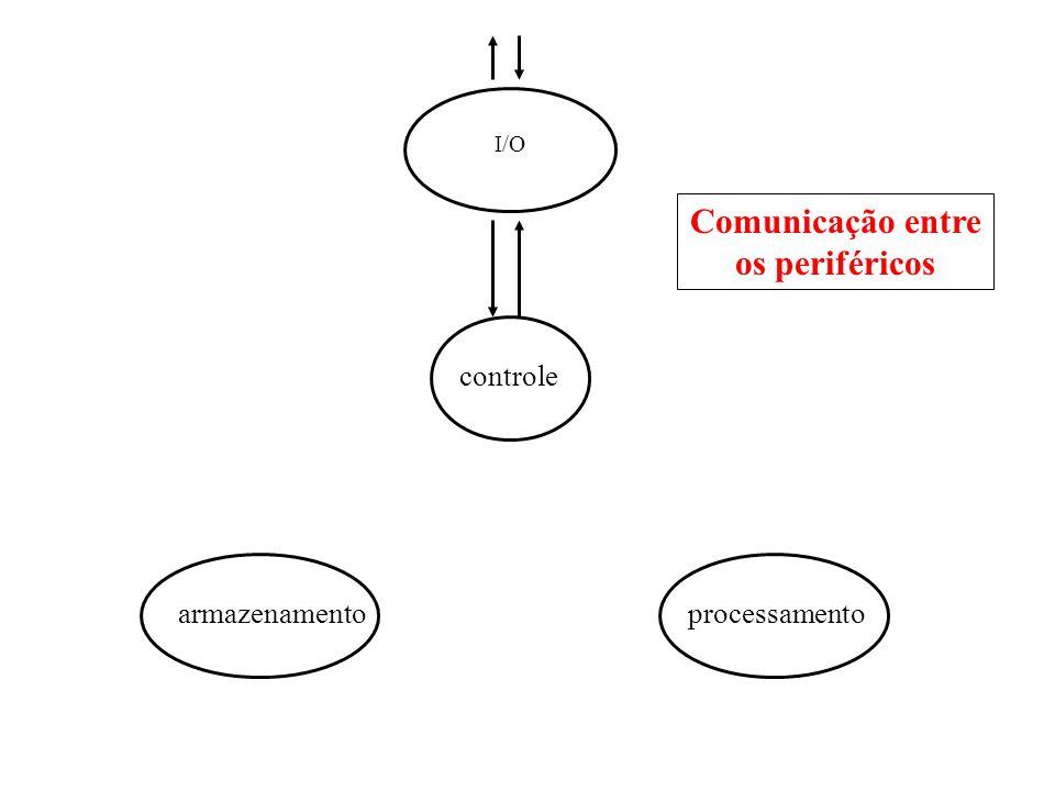 Comunicação entre os periféricos