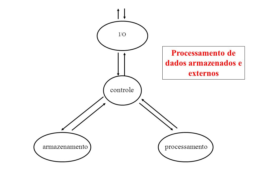 Processamento de dados armazenados e externos