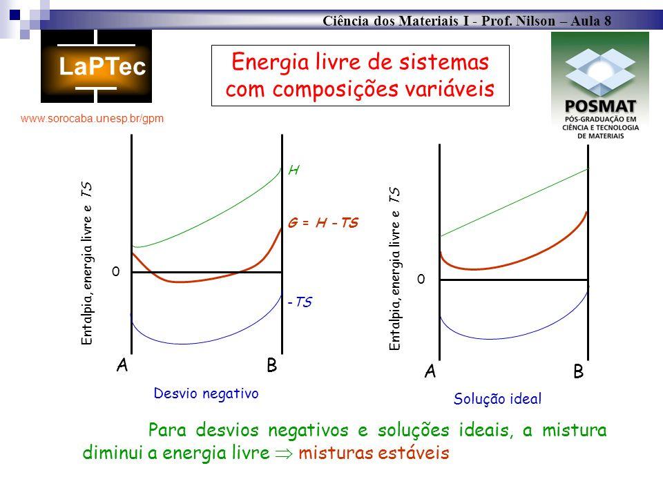 Energia livre de sistemas com composições variáveis