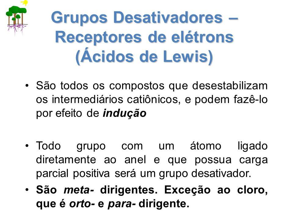 Grupos Desativadores – Receptores de elétrons (Ácidos de Lewis)