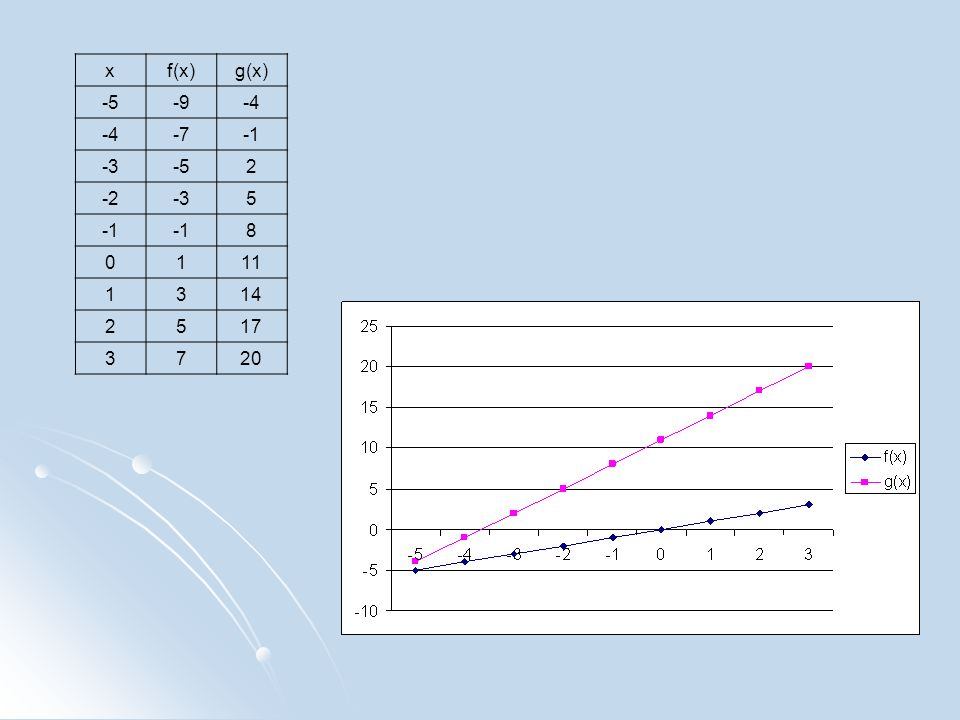 x f(x) g(x) -5 -9 -4 -7 -1 -3 2 -2 5 8 1 11 3 14 17 7 20