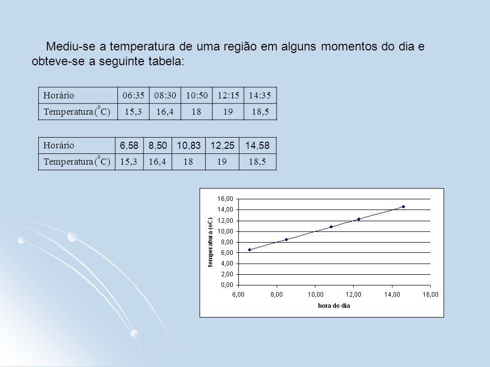 Mediu-se a temperatura de uma região em alguns momentos do dia e obteve-se a seguinte tabela: