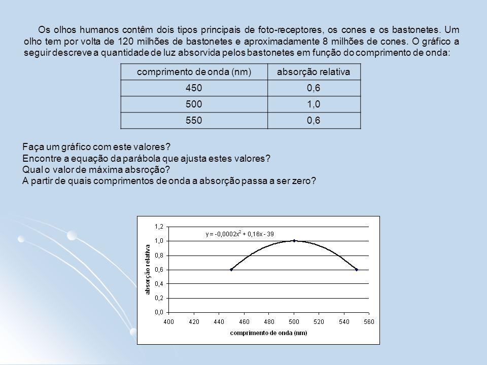 comprimento de onda (nm)