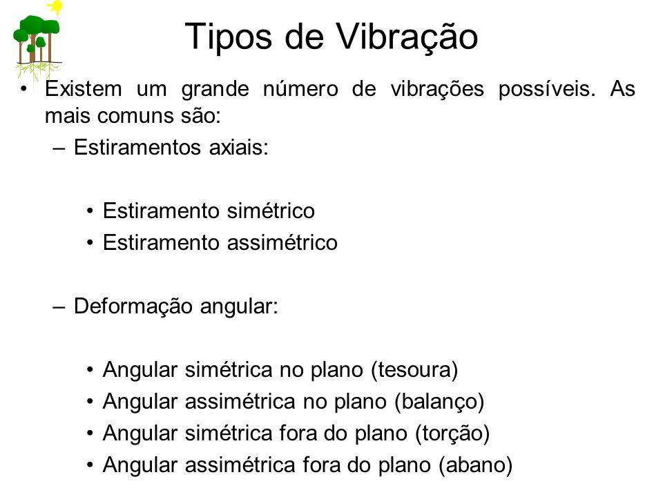 Tipos de Vibração Existem um grande número de vibrações possíveis. As mais comuns são: Estiramentos axiais: