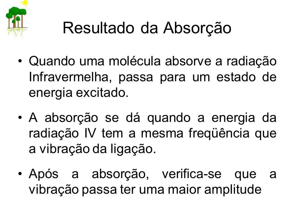 Resultado da Absorção Quando uma molécula absorve a radiação Infravermelha, passa para um estado de energia excitado.