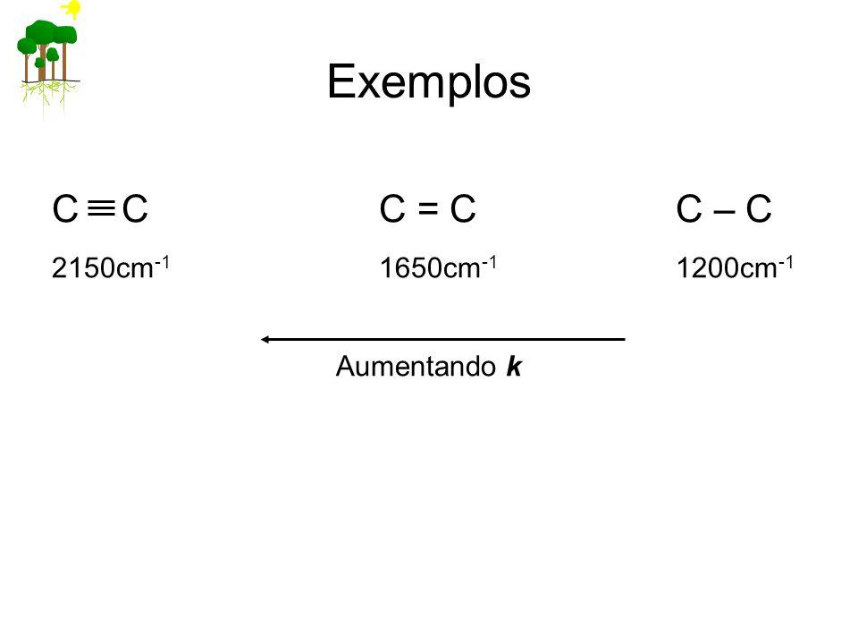 Exemplos C C C = C C – C 2150cm-1 1650cm-1 1200cm-1 Aumentando k