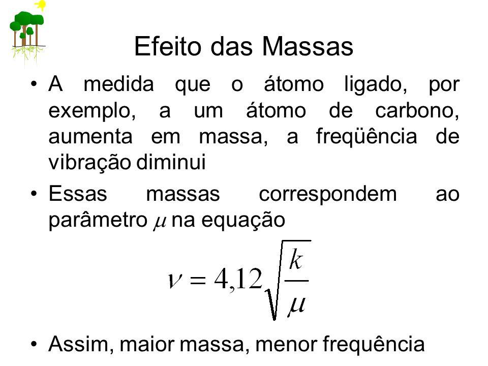 Efeito das Massas A medida que o átomo ligado, por exemplo, a um átomo de carbono, aumenta em massa, a freqüência de vibração diminui.