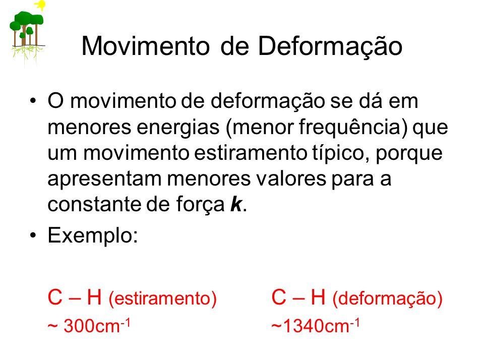 Movimento de Deformação