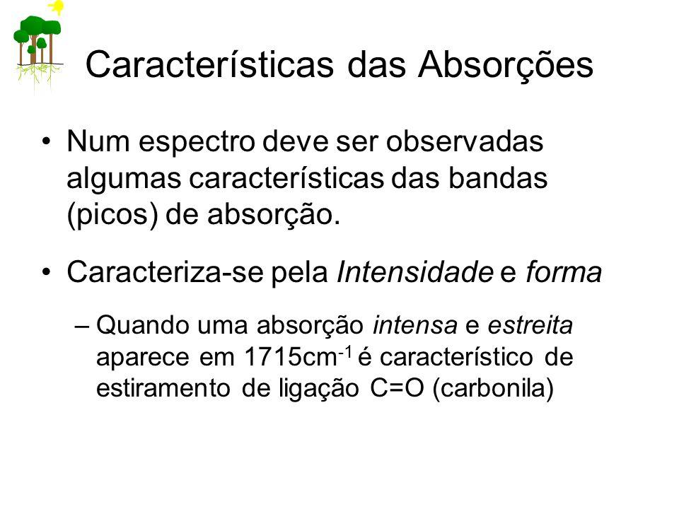 Características das Absorções