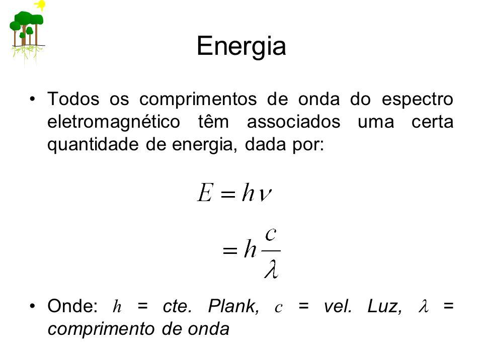 Energia Todos os comprimentos de onda do espectro eletromagnético têm associados uma certa quantidade de energia, dada por: