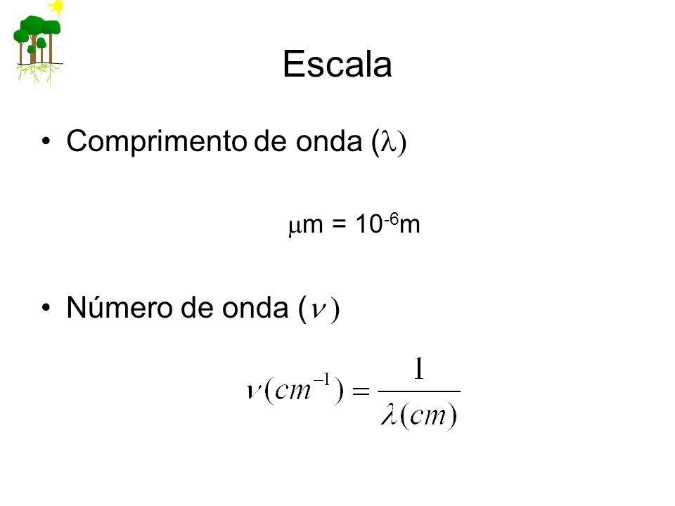 Escala Comprimento de onda (l) mm = 10-6m Número de onda (n )