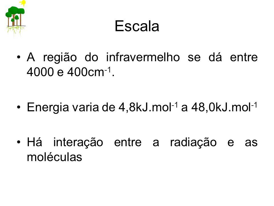 Escala A região do infravermelho se dá entre 4000 e 400cm-1.
