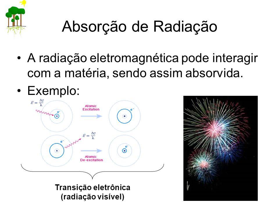 Absorção de Radiação A radiação eletromagnética pode interagir com a matéria, sendo assim absorvida.