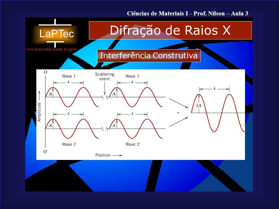 Difração de Raios X Interferência Construtiva