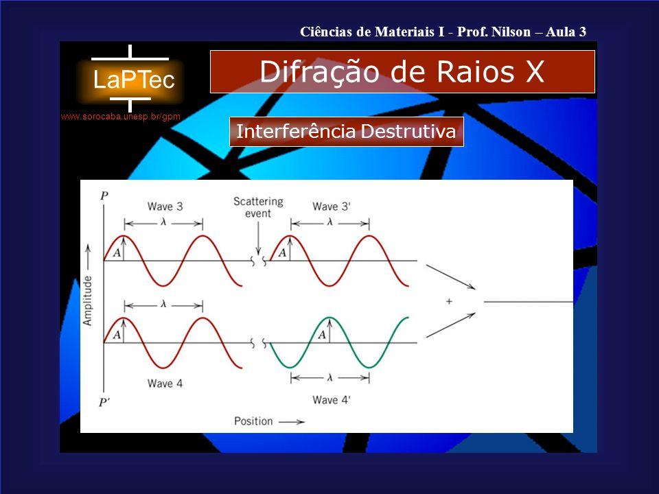 Difração de Raios X Interferência Destrutiva