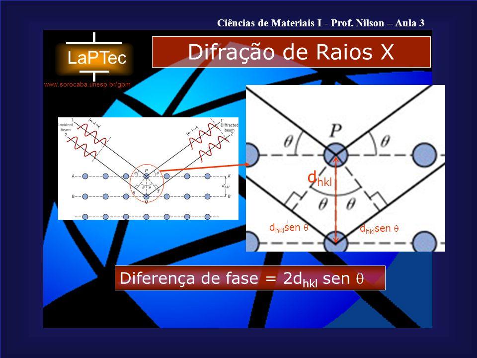 Difração de Raios X dhkl Diferença de fase = 2dhkl sen  dhklsen 