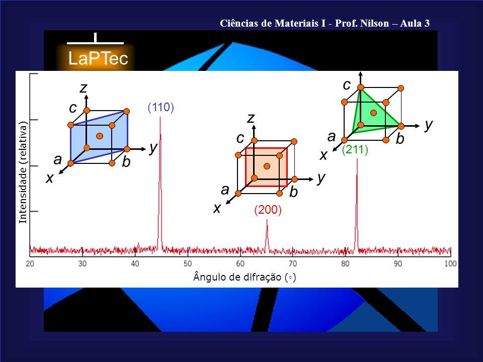 z c z c z y a c b y x a b x y a b x (110) (211) (200)