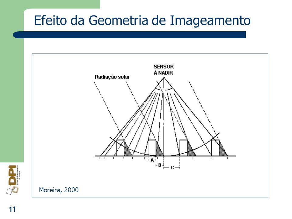 Efeito da Geometria de Imageamento