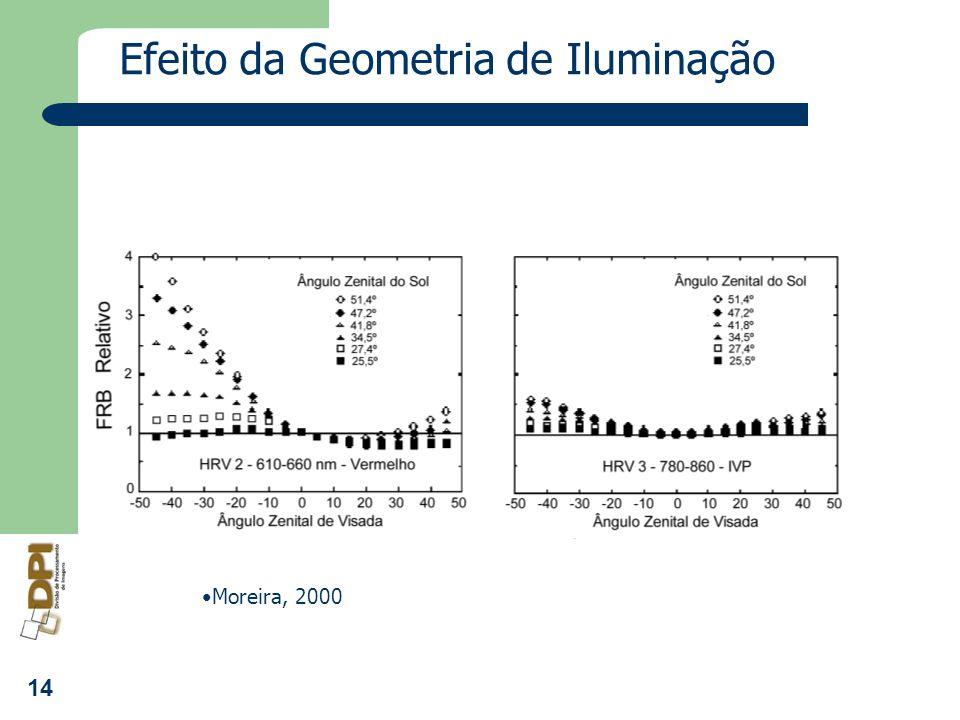 Efeito da Geometria de Iluminação
