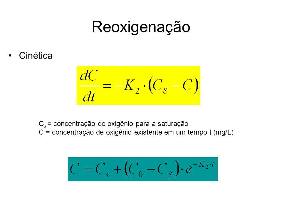 Reoxigenação Cinética Cs = concentração de oxigênio para a saturação