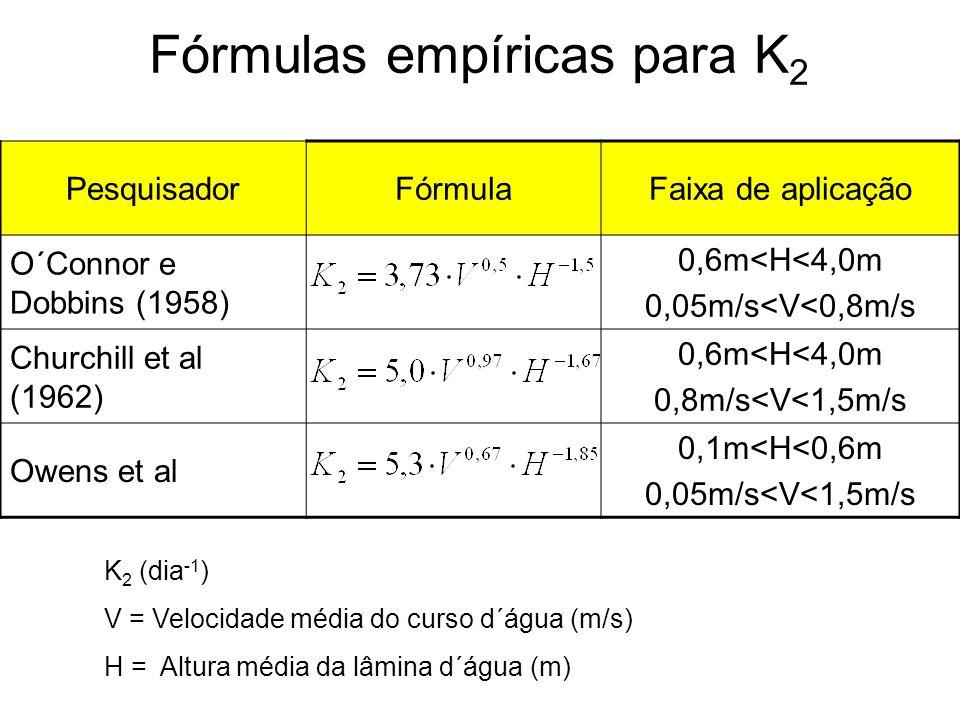 Fórmulas empíricas para K2